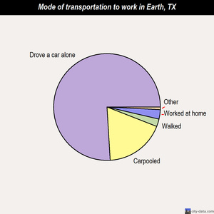 Earth mode of transportation to work chart