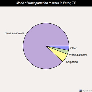 Ector mode of transportation to work chart