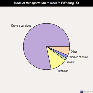 Edinburg mode of transportation to work chart