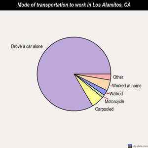 Los Alamitos mode of transportation to work chart
