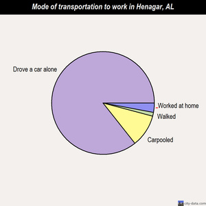 Henagar mode of transportation to work chart