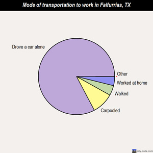 Falfurrias mode of transportation to work chart