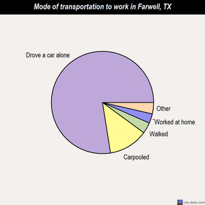 Farwell mode of transportation to work chart