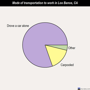 Los Banos mode of transportation to work chart