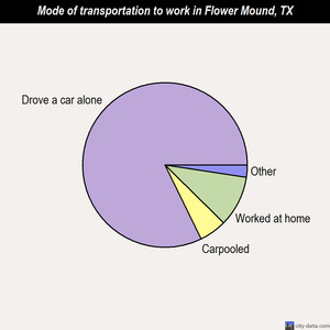 Flower Mound mode of transportation to work chart