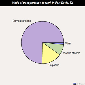 Fort Davis mode of transportation to work chart