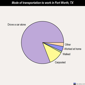 Fort Worth mode of transportation to work chart
