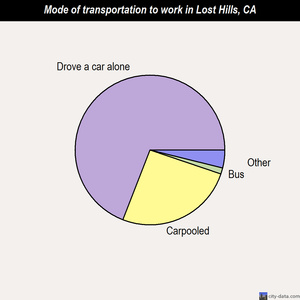 Lost Hills mode of transportation to work chart