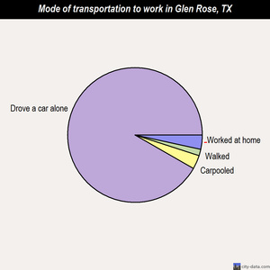 Glen Rose mode of transportation to work chart