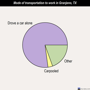 Granjeno mode of transportation to work chart
