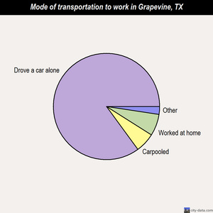 Grapevine mode of transportation to work chart