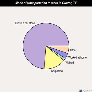 Gunter mode of transportation to work chart