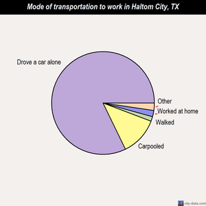 Haltom City mode of transportation to work chart