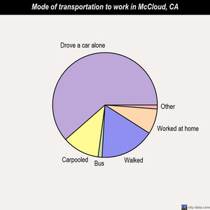 McCloud mode of transportation to work chart