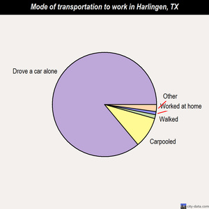 Harlingen mode of transportation to work chart