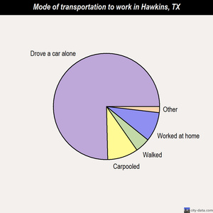 Hawkins mode of transportation to work chart