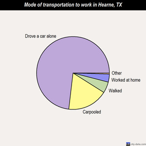 Hearne mode of transportation to work chart