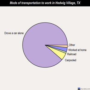 Hedwig Village mode of transportation to work chart