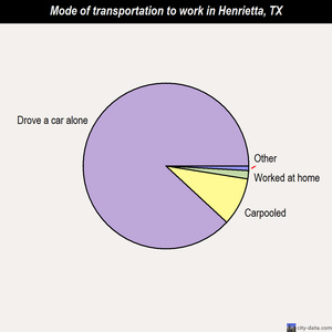 Henrietta mode of transportation to work chart
