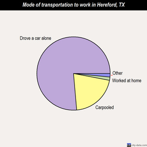 Hereford mode of transportation to work chart