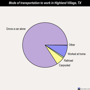 Highland Village mode of transportation to work chart