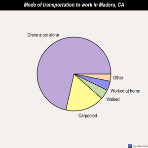 Madera mode of transportation to work chart