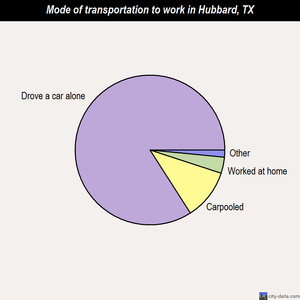 Hubbard mode of transportation to work chart