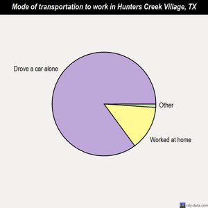 Hunters Creek Village mode of transportation to work chart