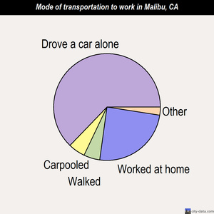 Malibu mode of transportation to work chart