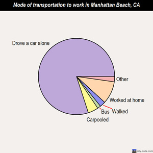 Manhattan Beach mode of transportation to work chart