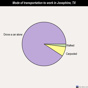 Josephine mode of transportation to work chart
