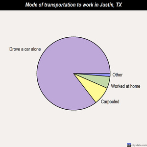 Justin mode of transportation to work chart