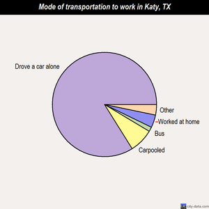 Katy mode of transportation to work chart