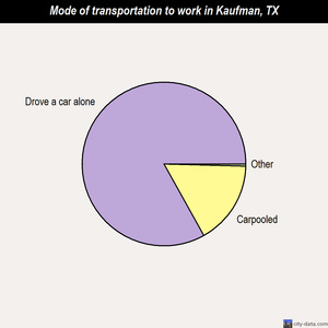 Kaufman mode of transportation to work chart