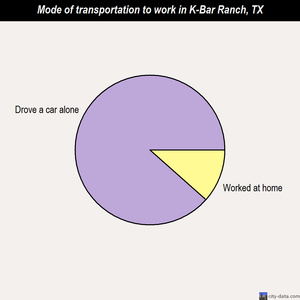 K-Bar Ranch mode of transportation to work chart