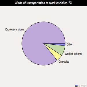 Keller mode of transportation to work chart