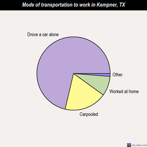 Kempner mode of transportation to work chart