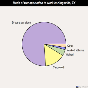 Kingsville mode of transportation to work chart