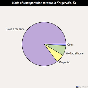 Krugerville mode of transportation to work chart