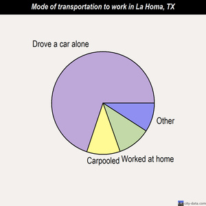 La Homa mode of transportation to work chart