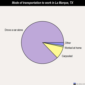 La Marque mode of transportation to work chart
