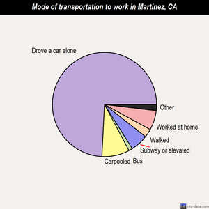 Martinez mode of transportation to work chart