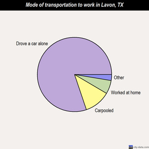 Lavon mode of transportation to work chart