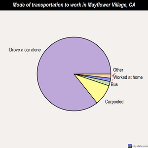 Mayflower Village mode of transportation to work chart