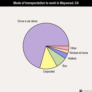 Maywood mode of transportation to work chart