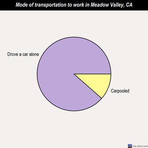 Meadow Valley mode of transportation to work chart