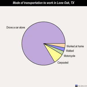 Lone Oak mode of transportation to work chart