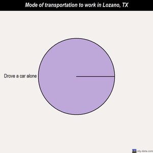 Lozano mode of transportation to work chart