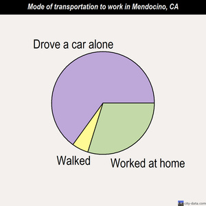 Mendocino mode of transportation to work chart