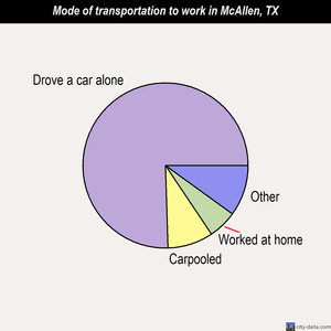 McAllen mode of transportation to work chart